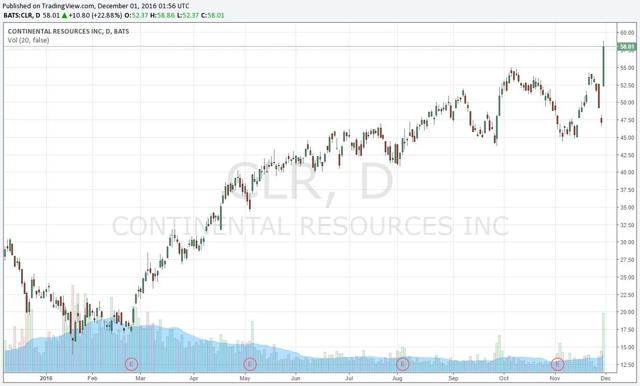 Podcast: This Oil Stock Is Surging