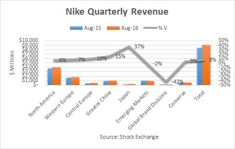 Momentum Stocks in Focus: NIKE, Inc. (NYSE:NKE), Nordstrom Inc. (NYSE:JWN)