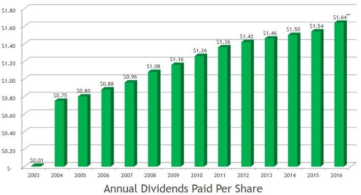 Waste Management A Dividend Achiever Turning Trash Into