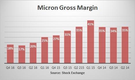 Stock Showing Surging Activity: Micron Technology, Inc. (NASDAQ:MU)