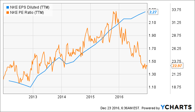 Is there Upside to Nike, Inc. (NYSE:NKE) Stock?