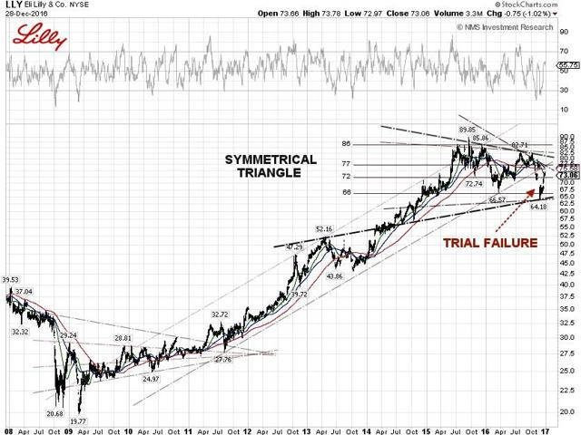 Lilly Technical Chart