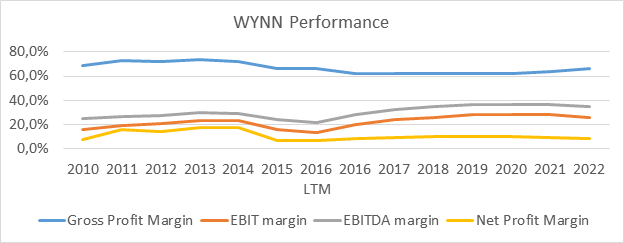 wynn resort analysis Analyze wynn resorts, limited (wynn) using the investment criteria of some of the greatest guru investors of our time.
