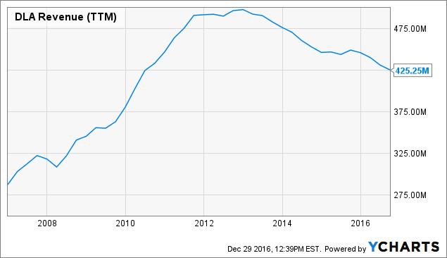 After Doubling, Delta Apparel Still Has Upside