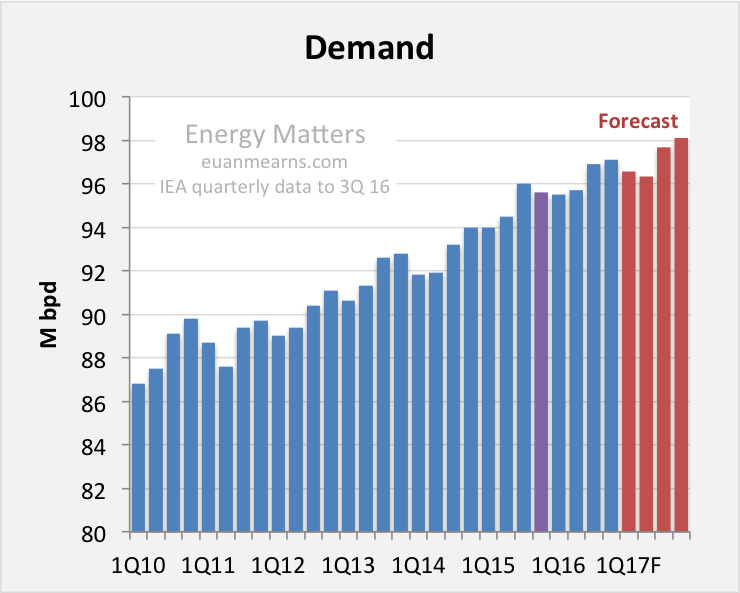 Figure 4 The 2017 demand model will exceed 98 Mbpd by 4Q 2017. The