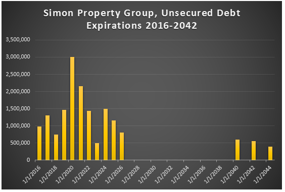 Simon Property Group Investor Relations 42