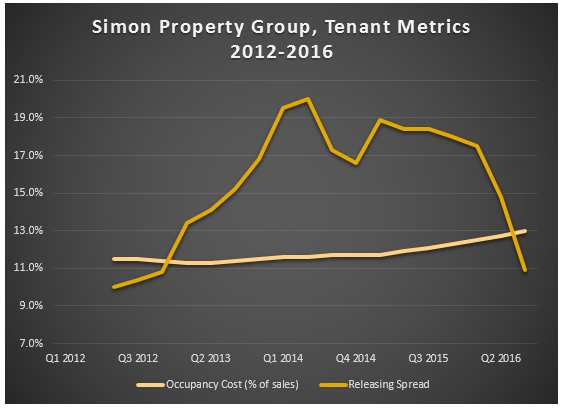 Simon Property Group Investor Relations 41