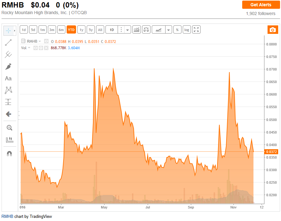 Blozf Cannabix Technologies Inc Crowdsourced Stock Ratings