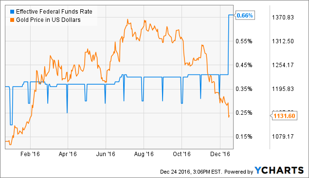 Barrick Gold: Don't Miss The 72% Upside