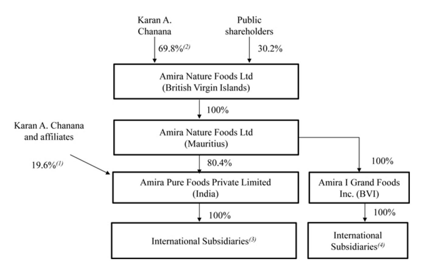 Amira Nature Foods Annual Report