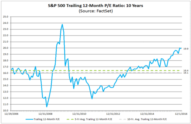 Trailing 12-month P/E