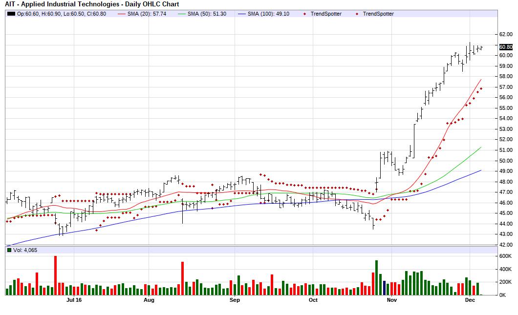 UCBI - United Community Banks, Inc.   Crowdsourced Stock Ratings