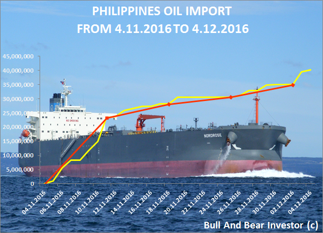 Philippines oil import in November 2016