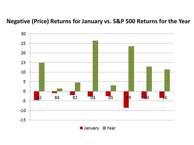 Not all January losses mean a negative return for the year.