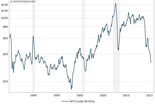 Long Term Price of Crude