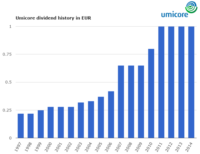 Umicore dividend growth history