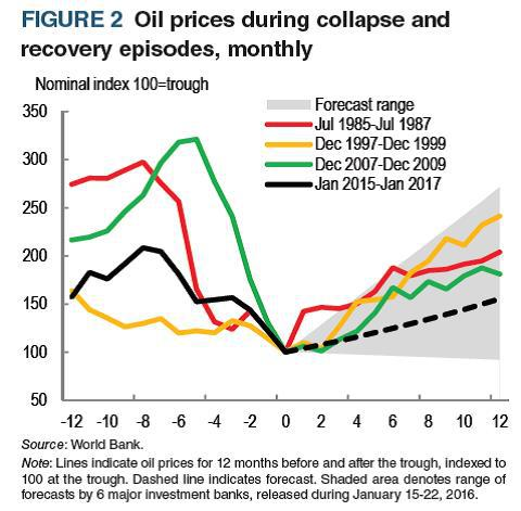 Oil Price Collapse Recovery Episodes