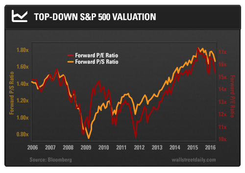Top-Down S&P 500 Valuation