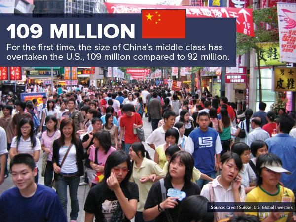 109 Million for the first time, the size of China