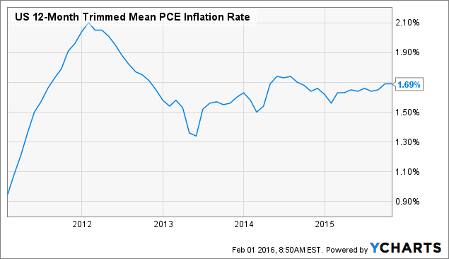 US 12-Month Trimmed Mean PCE Inflation Rate Chart