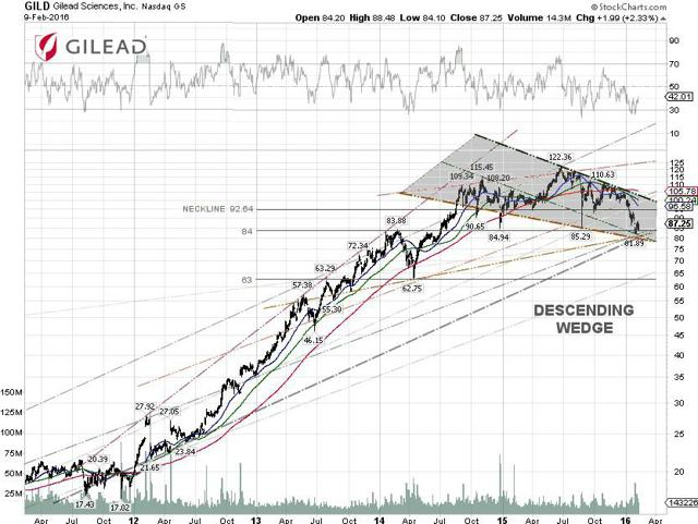Gilead Sciences Technical Chart
