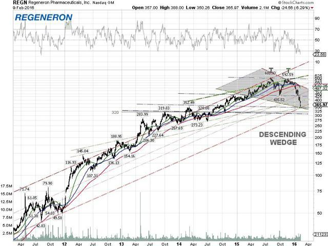 Regeneron Technical Chart