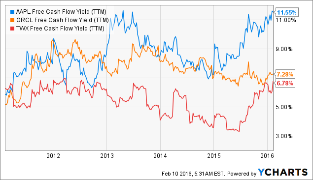AAPL Free Cash Flow Yield (<a href=
