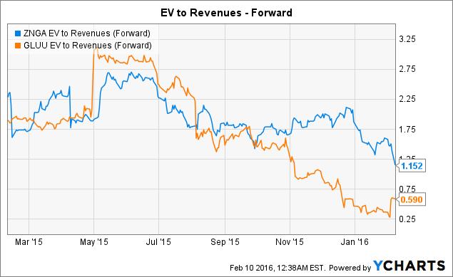 ZNGA EV to Revenues (Forward) Chart