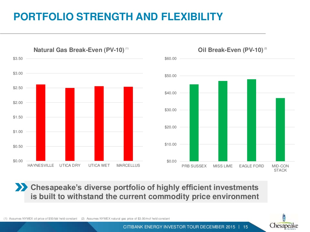 A profile overview of the chesapeake energy corporation