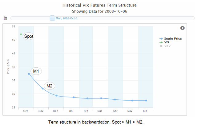 Figure 2. Term structure in backwardation.