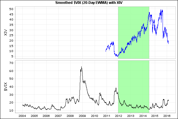 Figure 3. Smoothed $VIX and XIV.