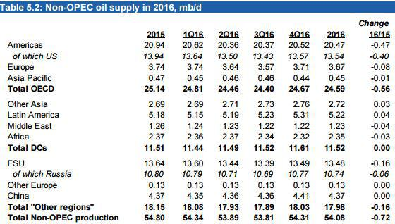MOMR Non-OPEC Supply