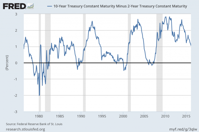 10-Year Treasury Constant Maturity Minus 2-Year Treasury Constant Maturity
