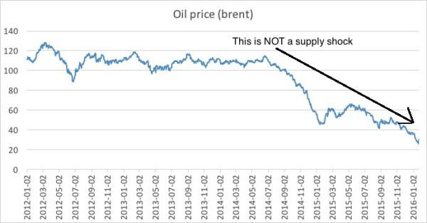 oil price brent