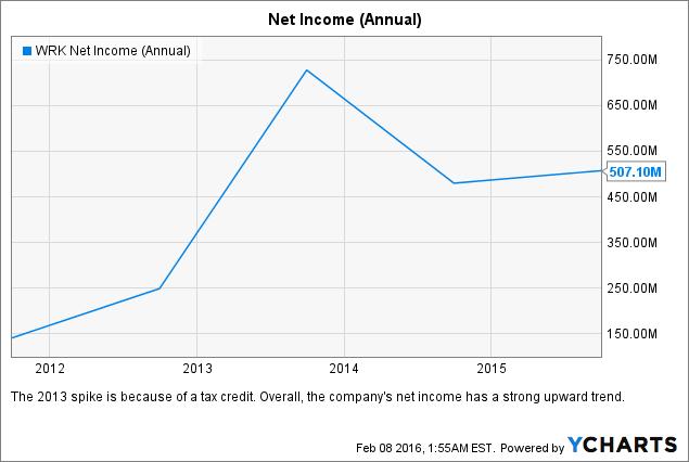 WRK Net Income (Annual) Chart