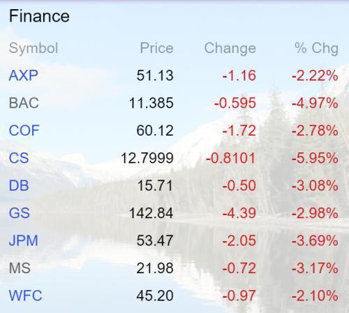Bank stocks Feb 16