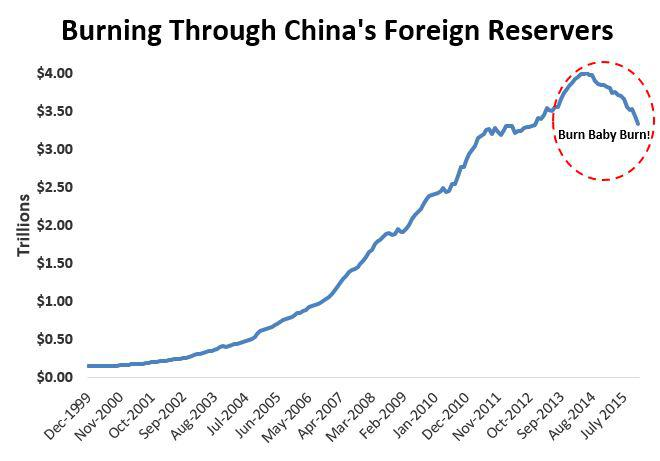 China forex reserves decline