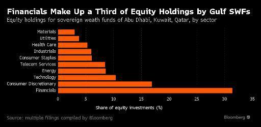 Gulf SWF bank stock holdings