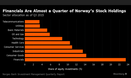 Norway bank stock holdings