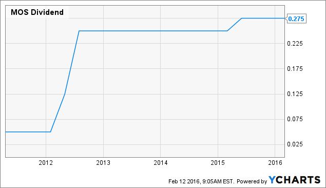 MOS Dividend Chart