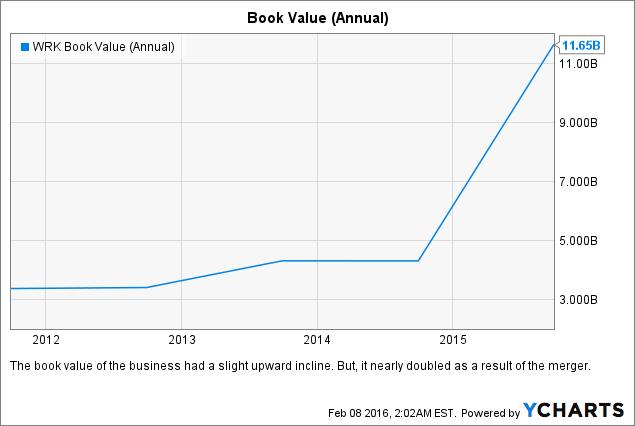 WRK Book Value (Annual) Chart