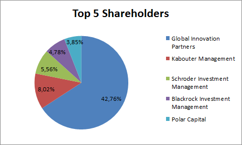 Cambian Shareholder Structure