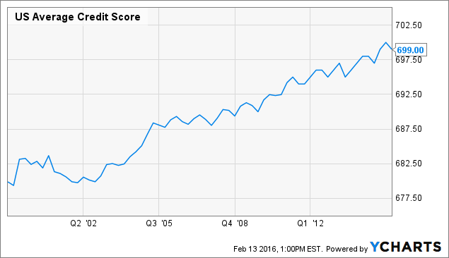 US Average Credit Score Chart