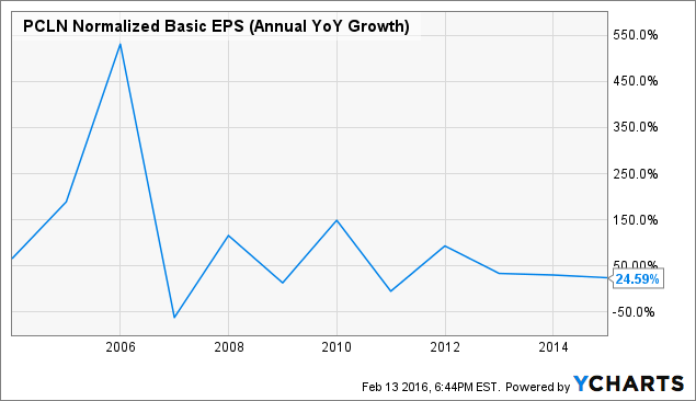 PCLN Normalized Basic EPS (Annual YoY Growth) Chart