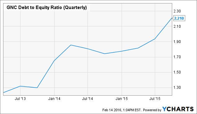 GNC Debt to Equity Ratio (Quarterly) Chart