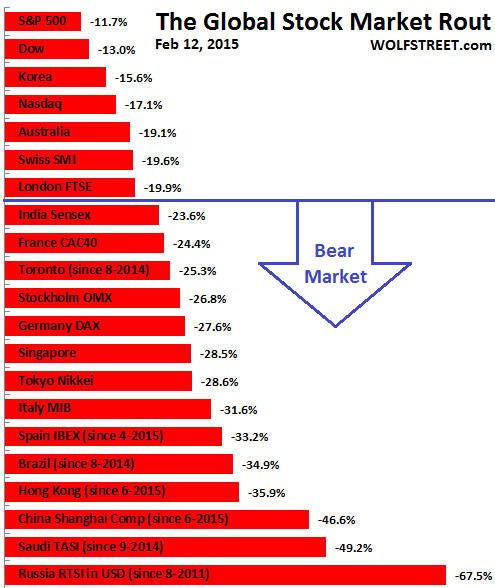 Global-stock-exchanges-market-rout=2016-02-12