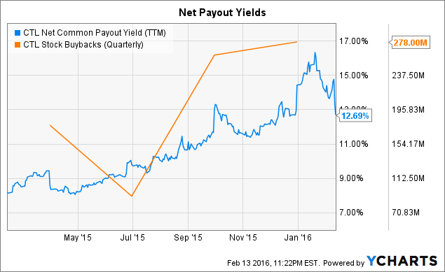 CTL Net Common Payout Yield (<a href=