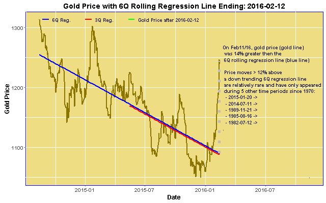 6Q Gold Price Regression ending 2016-02-11