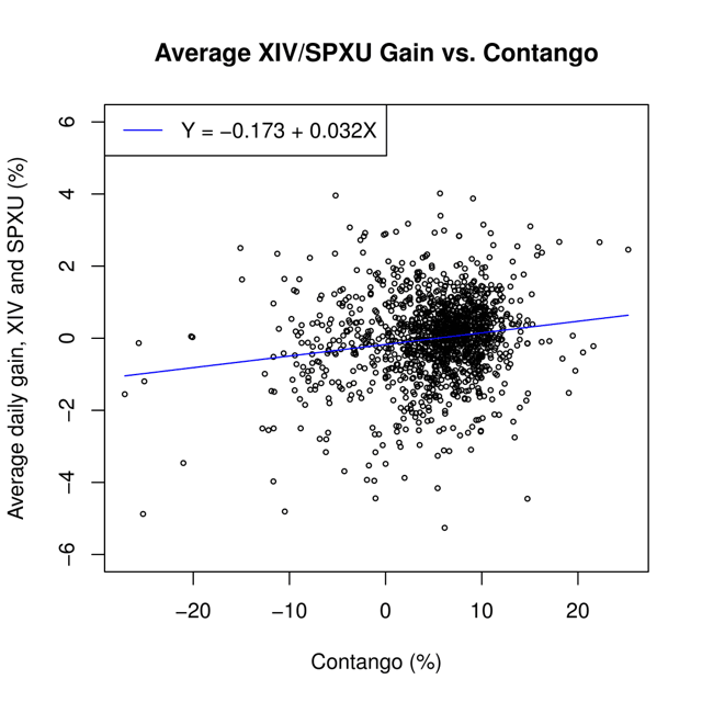 Figure 1: Scatterplot of average daily gain for XIV and SPXU vs. contango, using data from Nov. 30, 2010, to Feb. 12, 2016.