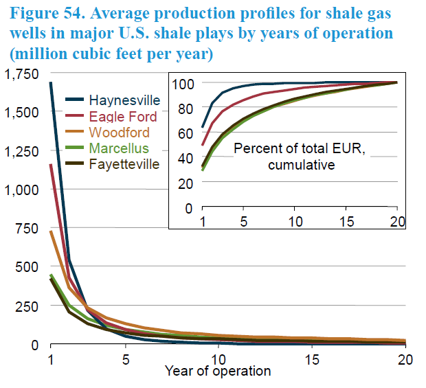Typical Shale Oil Well Production Decline